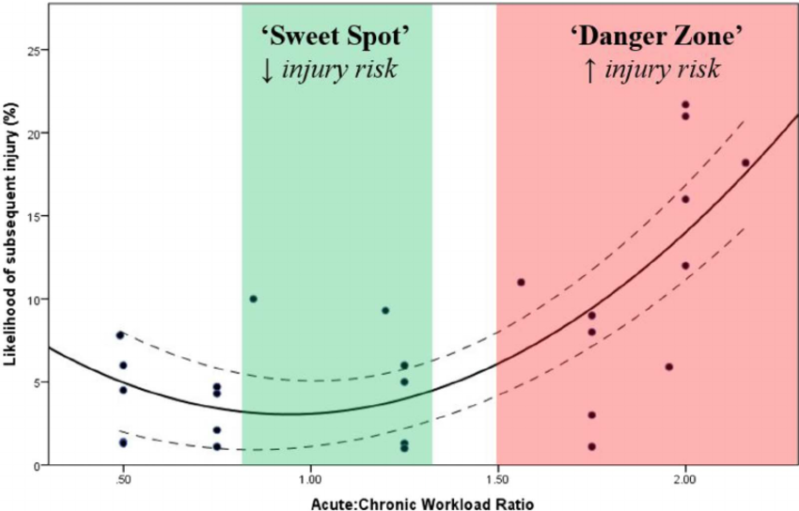 https://www.scienceforsport.com/wp-content/uploads/2017/11/Figure-2-The-U-Shape-relationship-between-ACWR-and-injury-risk.png