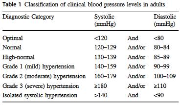 C:\Users\jarrodw.COASTALPHYSIO\Desktop\blood pressure 2.PNG